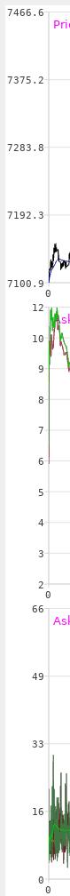 aligned charts